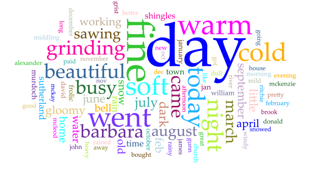 Barry Diary - Voyant wordcloud